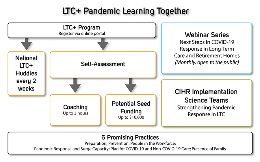 LTC+ Pandemic Learning Together